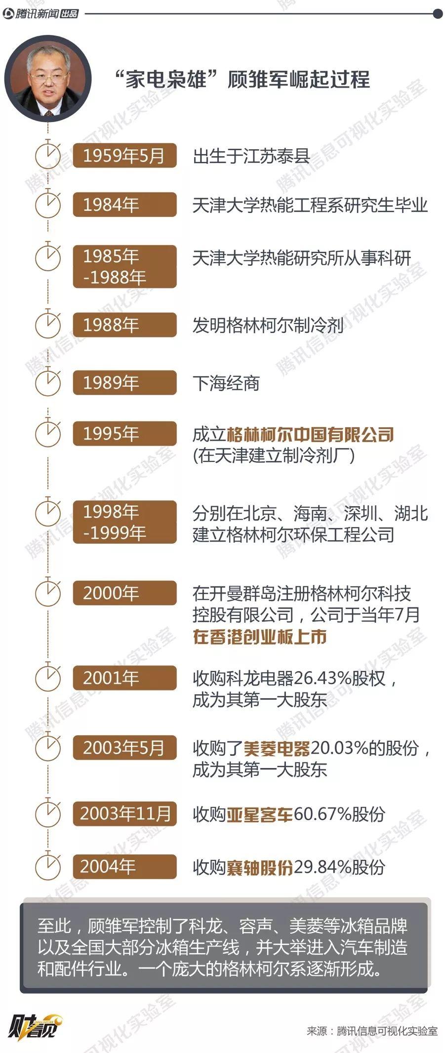 """顾雏军:资本市场最后一个""""狂人""""_注册上海公司"""